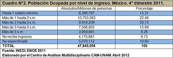 Población ocupada por nivel de ingresos en México 2011