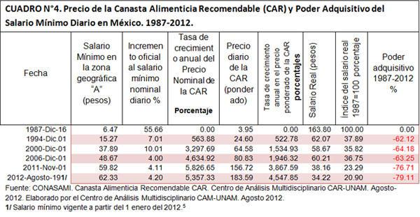 Poder adquisitivo del salario mínimo diario en México 1987-2012