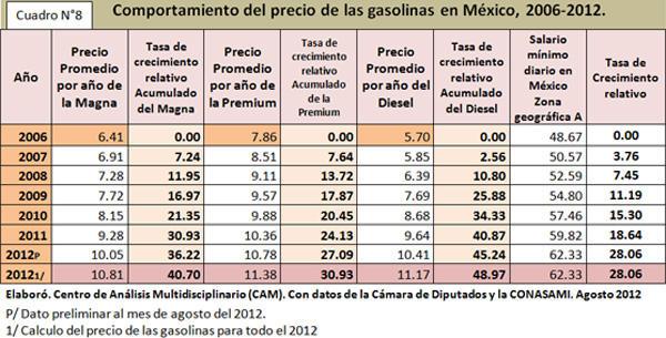 Comportamiento del precio de las gasolinas en México, 2006-2012