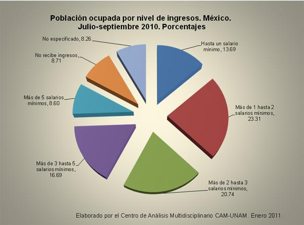 Población ocupada por nivel de ingresos en México 2010