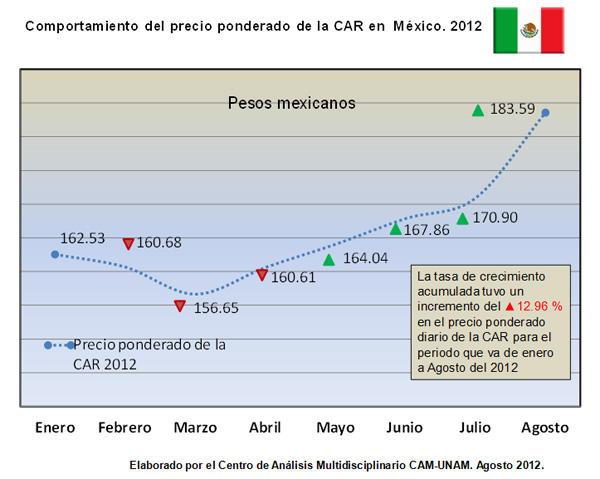 Comportamiento del precio ponderado de la CAR en México 2012