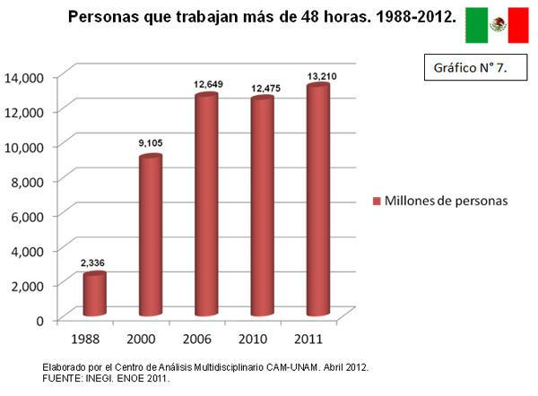 Personas que trabajan más de 48 horas semanales 1988-2012