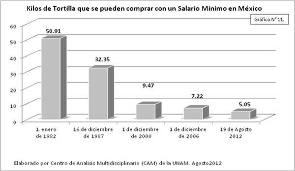 Kilos de Tortilla que se pueden comprar con un salario mínimo en México