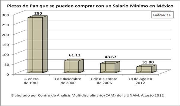 Piezas de pan que se pueden comprar con un salario mínimo en México