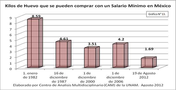 Kilos de huevo que se pueden comprar con un salario mínimo en México