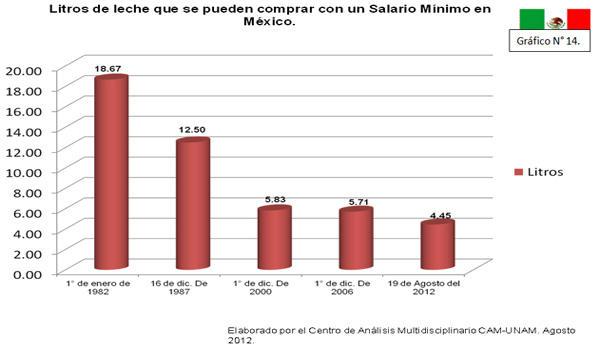 Gráfico Litros de leche que se pueden comprar con un salario mínimo en México