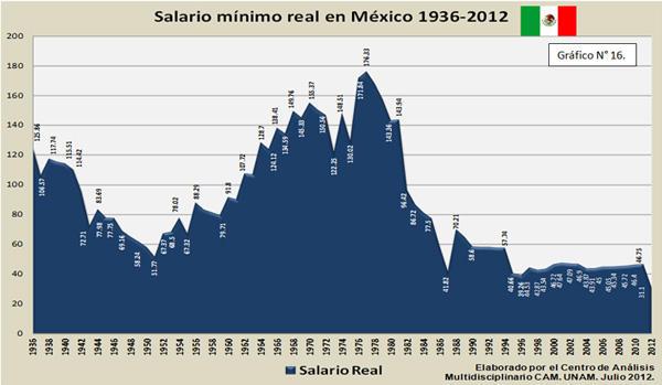 Salario Mínimo real en México 1936-2012