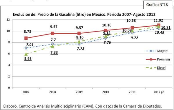 Gráfico Evolución del precio de la gasolina en México 2007-2012