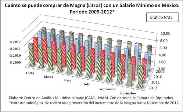 Gráfico Cuánto se puede comprar de Magna con un salario mínimo en México 2009-2012
