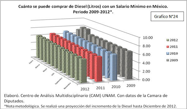 Gráfico Cuánto se puede comprar de Diesel con un salario mínimo 2009-2012