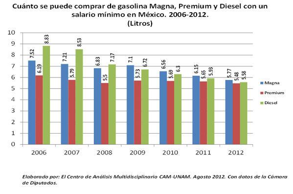 Gráfico Cuánto se puede comprar de gasolina Magna, Premium y Diesel con un salario mínimo en México 2006-2012