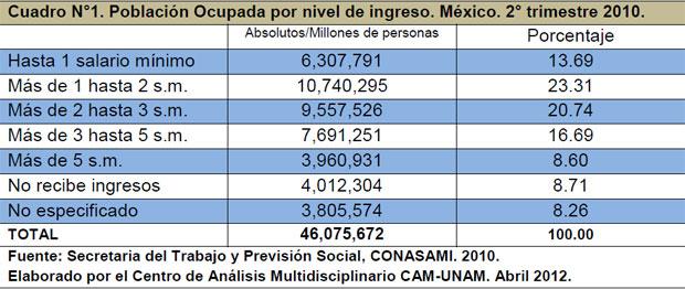 Cuadro N°1. Población Ocupada por nivel de ingreso. México. 2° trimestre 2010.