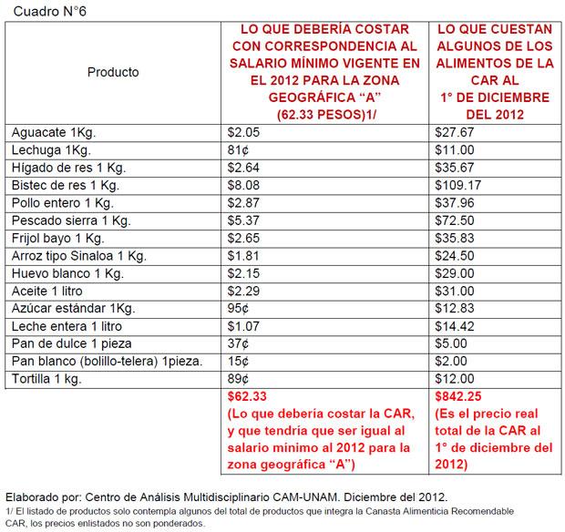 """LO QUE DEBERÍA COSTAR CON CORRESPONDENCIA AL SALARIO MÍNIMO VIGENTE EN EL 2012 PARA LA ZONA GEOGRÁFICA """"A"""" (62.33 PESOS)"""