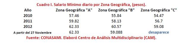 Cuadro I. Salario Mínimo diario por Zona Geográfica, (pesos).