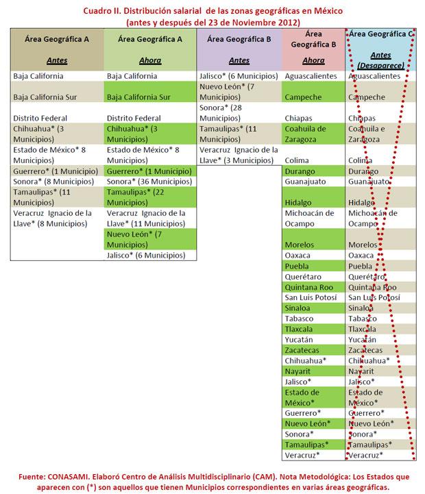 Cuadro II. Distribución salarial de las zonas geográficas en México (antes y después del 23 de Noviembre 2012)