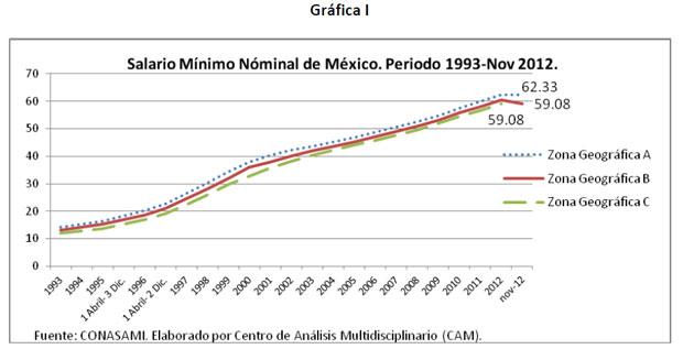 Salario Mínimo Nominal en México 1993-2012