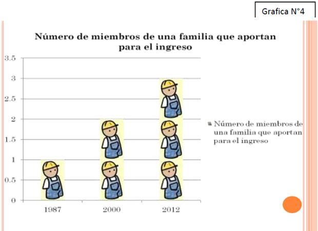 Número de miembros de una familia que aportan para el ingreso