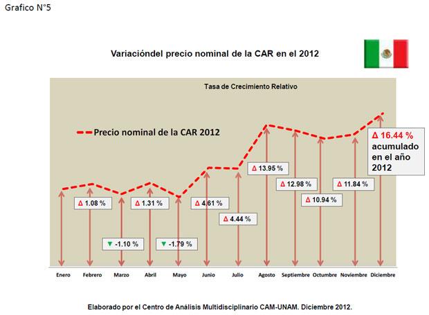 Variación del precio nominal de la CAR en el 2012