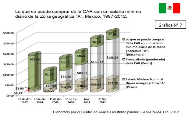"""Lo que  se puede comprar de la CAR con  un salario mínimo diario de la Zona geográfica """"A"""".  México. 1987-2012"""