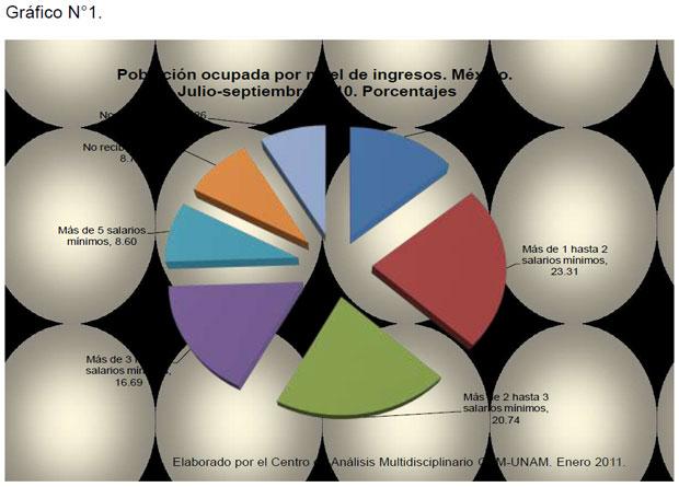 Población ocupada por nivel  de ingresos. México. Julio-septiembre 2010. Porcentajes
