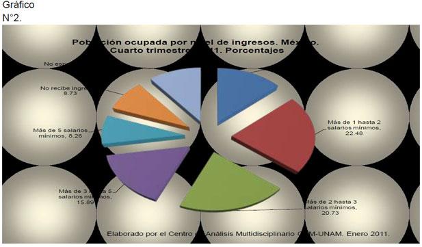Población ocupada por nivel de ingresos. México. Cuarto trimestre, 2011. Porcentajes