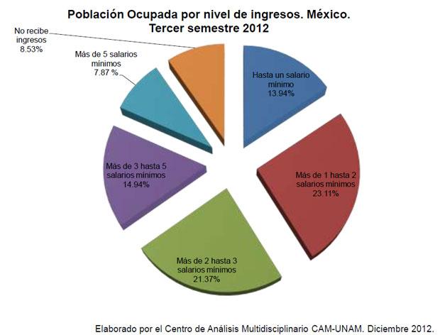 Población Ocupada por nivel de ingresos. México. Tercer semestre 2012