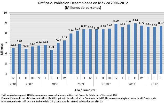 desempleo en mexico 2017 pdf